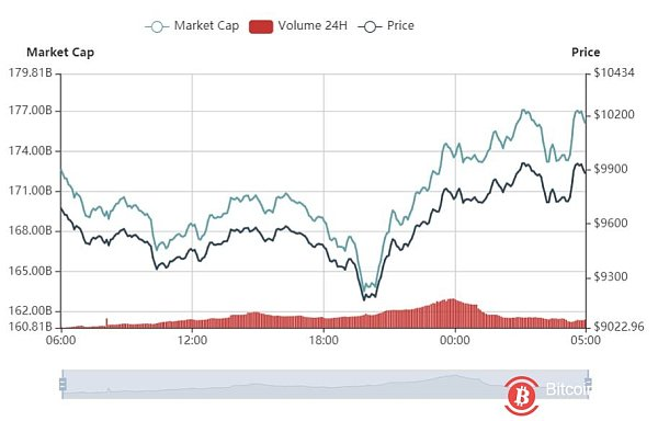 Market analysis: the market bottomed out weakly, Bitcoin is still below $10,000