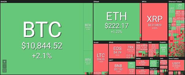 19.8.4 智能比特日报:BTC震荡小幅上涨 BitMEX迎来资金流入 本周加密货币大事记