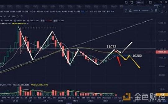 比特币中枢震荡 市场成交萎缩|8月4日行情分析