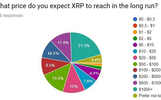 XRP将涨至100美元?超半数长期投资者这么说