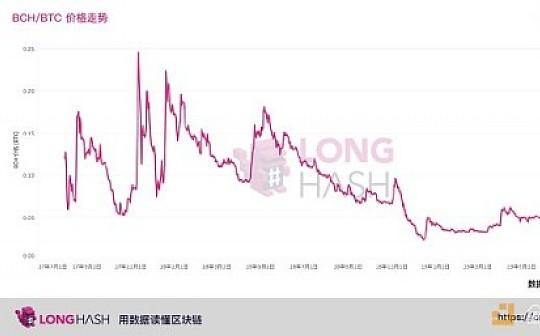 LongHash:揭秘 BCH 价格依旧比历史最高价低 91% 的 3 大原因