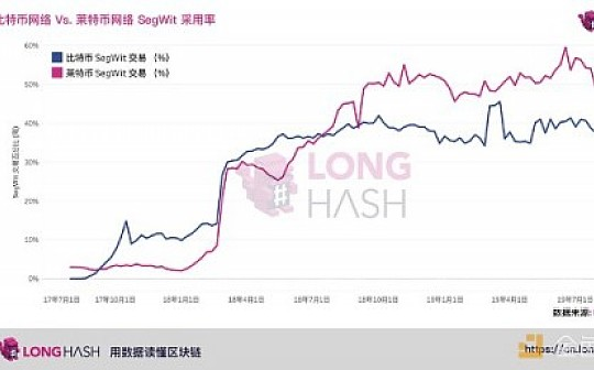 LongHash:一文读懂为什么莱特币的 SegWit 采用率高于比特币