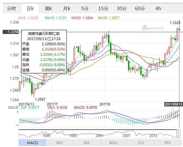 (英镑兑美元日线走势图 来源:新浪财经)