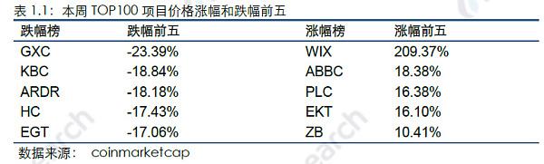 本周区块链资产市值上涨2.49% 通证价格涨幅最大的为WIX