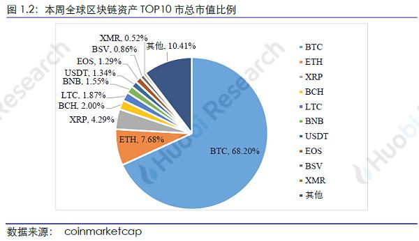 火币研究院:本周区块链资产总市值环比上涨2.49%,TOP100项目中27个项目市值有不同程度上涨