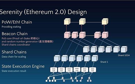 以太坊AMA精选:ETH 2.0比1.0简单 我们试图将复杂性最小化