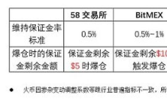 """58交易所关于""""维持保证金率""""行业标准的倡议活动"""