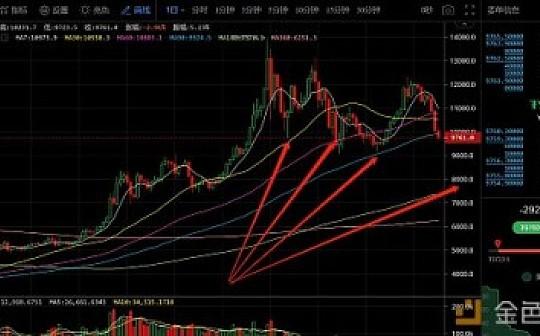 8月15日数字货币评论:最高点神预测BTC的暴跌趋势