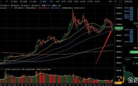 8月16日数字货币评论:BTC支撑反弹 主流币整体趋势向下