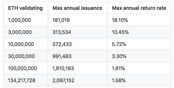 以太坊2.0质押年化收益究竟能有多少?说出来你可能不敢相信