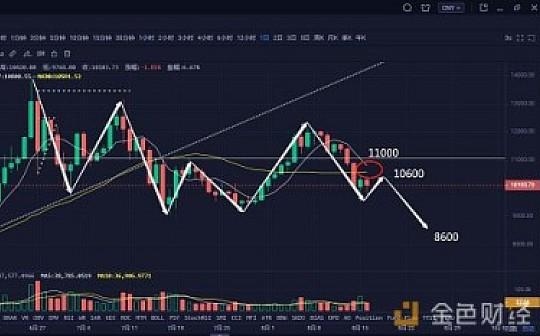 比特币冲高回落 维持弱势格式 |8月17日行情分析