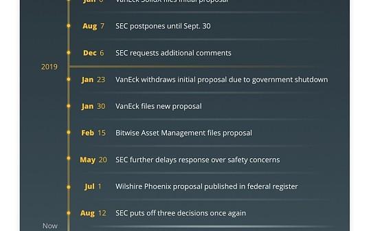 美国SEC批准比特币ETF还要拖多久?