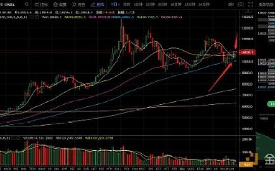 8月20日数字货币评论:BTC趋势和走势相悖 观望为主