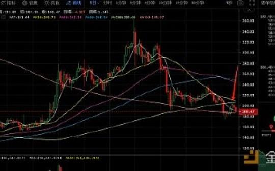 8月21日数字货币评论:ETH受压下行 BTC即将引来大行情