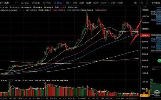 8月22日数字货币评论:币市即将开启大跌行情?今日能否稳住?