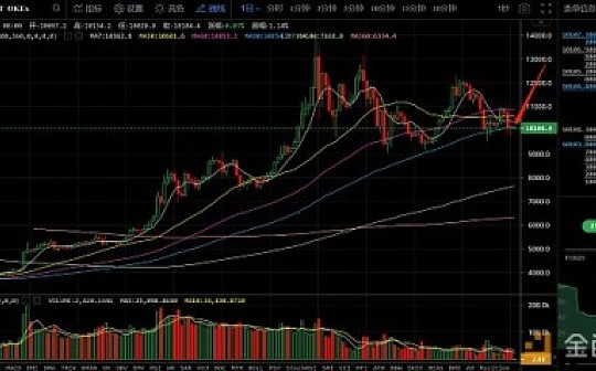 8月23日数字货币评论:BTC跌破支撑 是否要大跌 ?