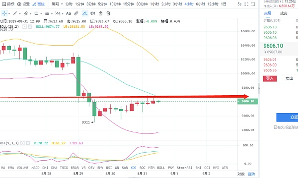杨灵盘币:BTC日内有一波下跌可高位做空_区块链_金色财经
