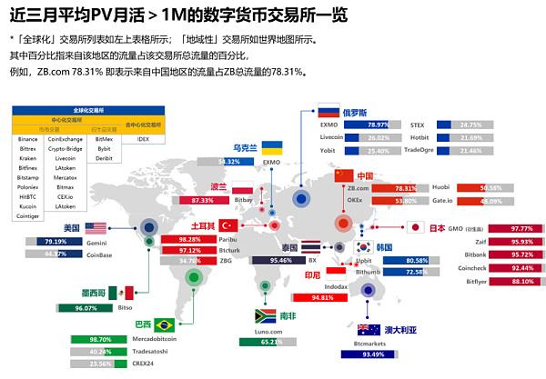 深度数据报告|全球数字货币市场活跃度现状