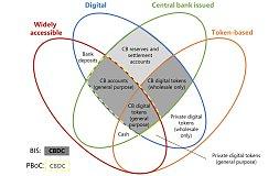 中国的央行数字货币速览