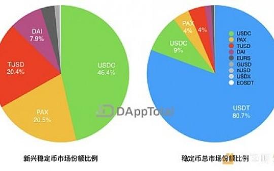 USDT供需重心转向以太坊网络  八月稳定币市场总体趋稳