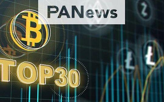 加密货币TOP30观察:BTC市值稳占7成 14家排名下降
