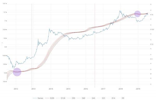 三大加密货币专有技术指标显示:比特币价格走势仍在安全区间