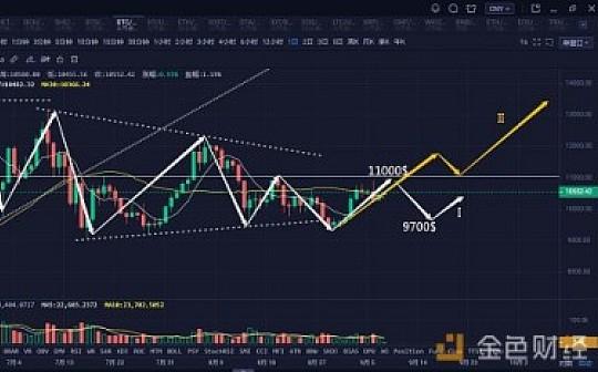 比特币强势震荡 主流超跌反弹|9月8日行情分析