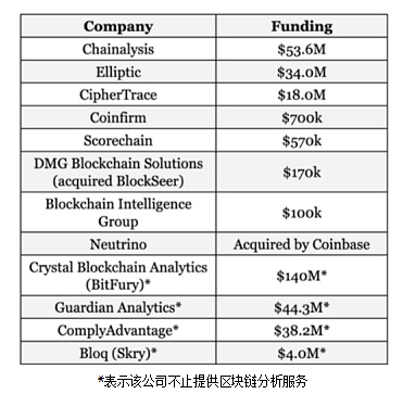 调查:美国政府机构在区块链分析服务支出三年增长三倍达近1000万美元