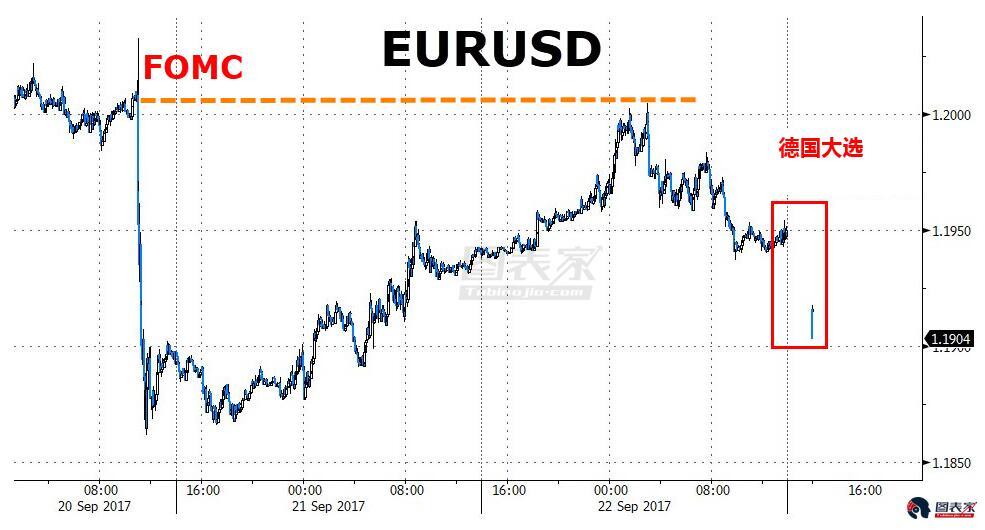 默克尔连任德国总理,极右翼支持率飙升拖累欧元