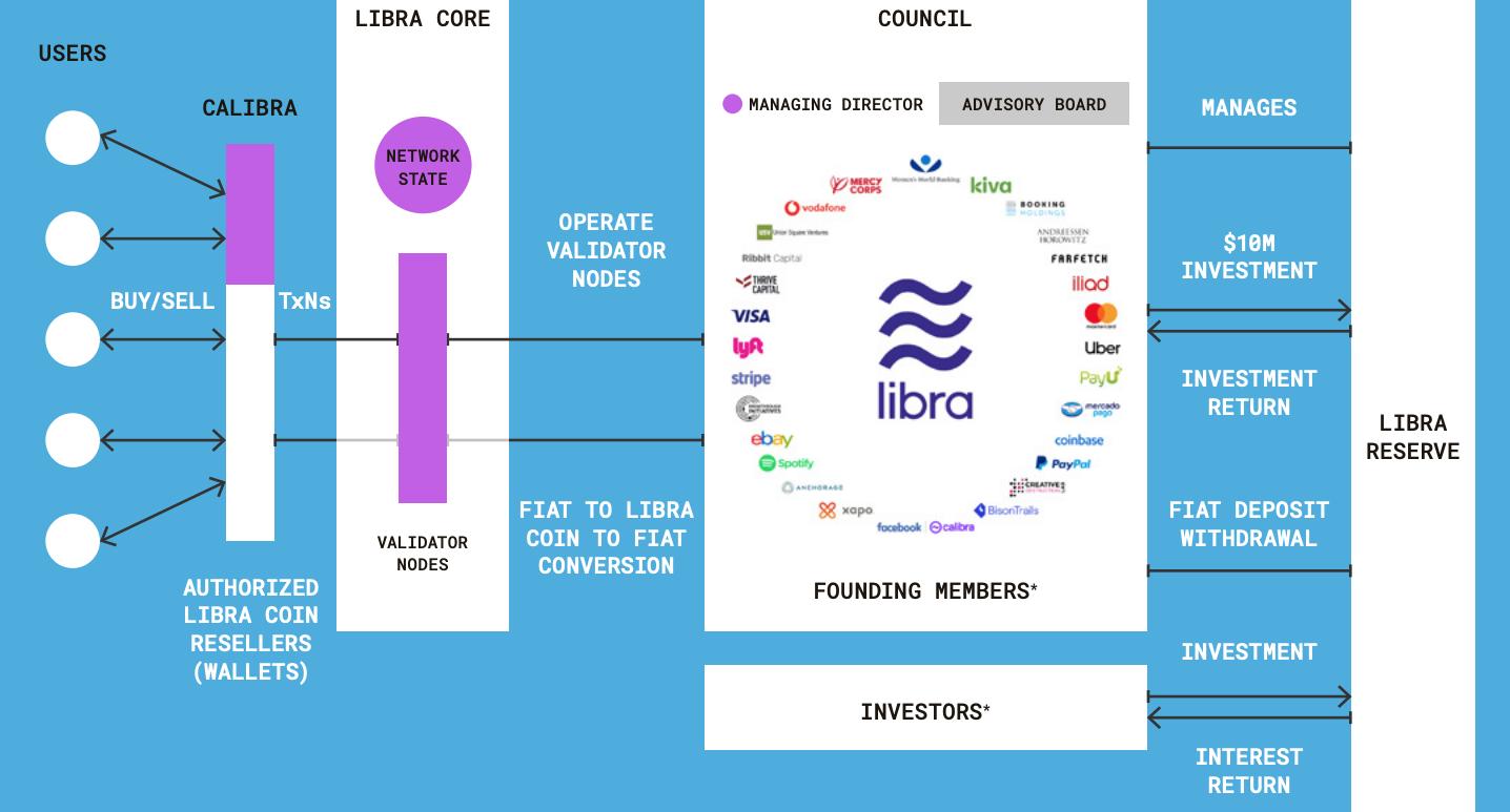 Hardcore | Libra手册:全面理解Facebook的加密货币