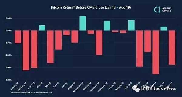 CME比特币期货合约即将到期市场或将继续下跌