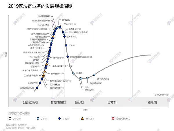 Gartner区块链产业周期图:仅数字资产交易临近复苏行业应用泡沫或至