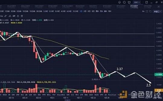 比特币破位下跌后 抄底还是等待 |9月30日行情分析
