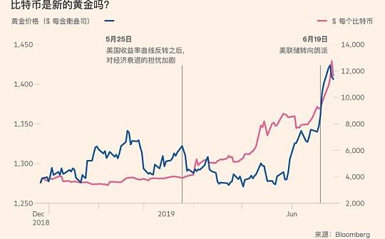 比特币是中国投资者的避风港?数据分析:不太靠谱