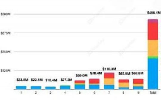 DeFi借贷月报 Maker连降利率 借贷平台间套利空间缩小