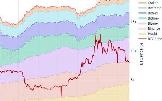 八大主流加密交易所持有近100亿美元的BTC 他们才是最大的Holders