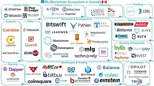CL-REVIEWED-加拿大区块链生态一览583.png
