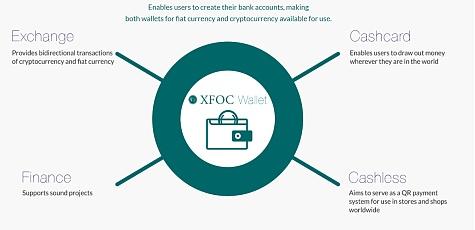 XFOC:新一代银行级区块链服务提供者