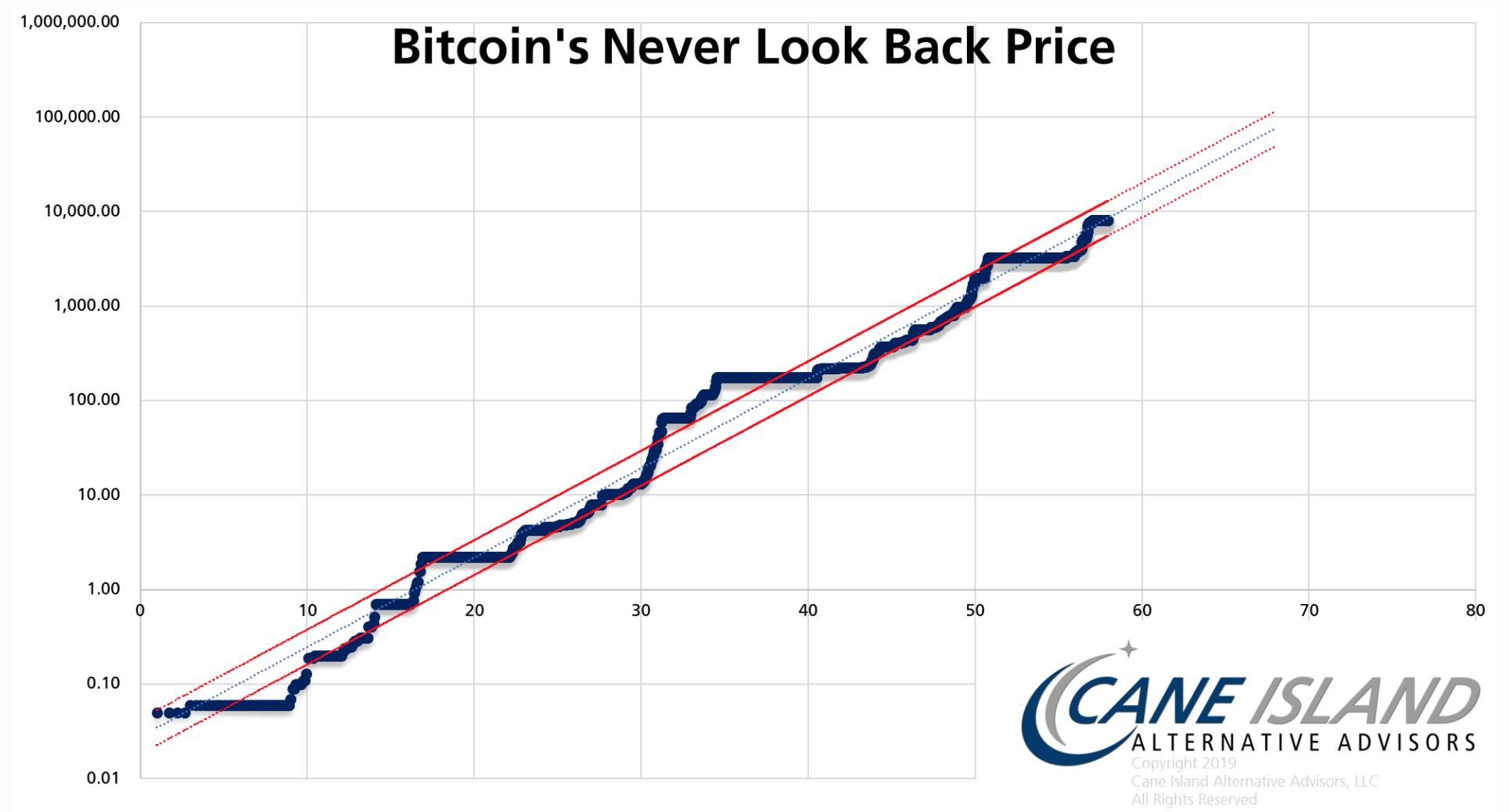 """下一个比特币""""永不回头""""的价格是多少"""