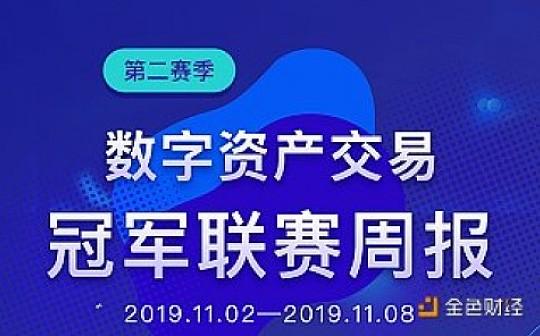 11.02-11.08 量化赛事周榜   Bgain 金色财经量化冠军联赛第二赛季