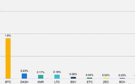 减产后收益如何保障?数据:ETH矿工费收入占比4.5%  而BTC仅为1.8%