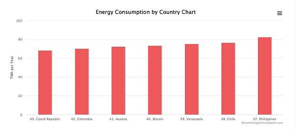 触目惊心:比特币到底消耗了多少能源?插图(6)
