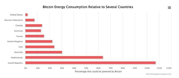 触目惊心:比特币到底消耗了多少能源?插图(8)