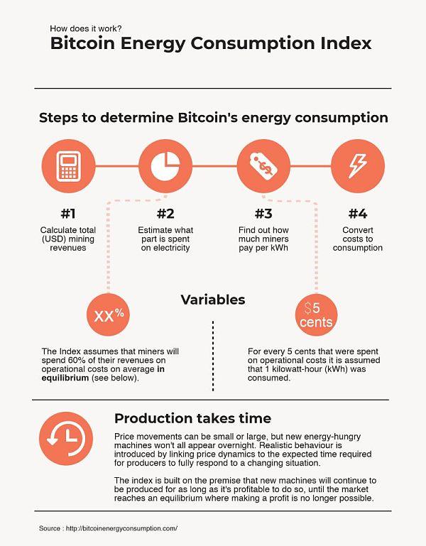 触目惊心:比特币到底消耗了多少能源?插图(16)