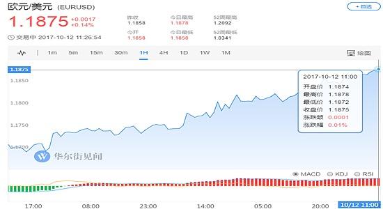(欧元兑美元1小时走势图 图片来源:华尔街见闻)