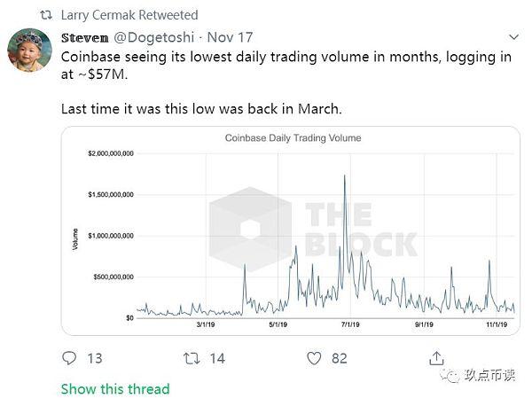 几大交易所交易量创数月新低_币价或在圣诞节出现大幅波动?
