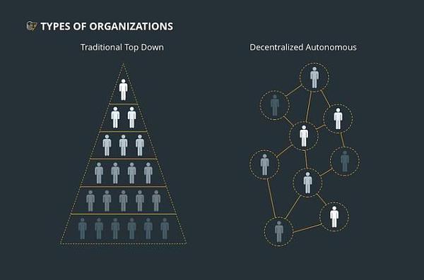 多中心化自治组织—基于区块链技术的非常DAO-宏链财经