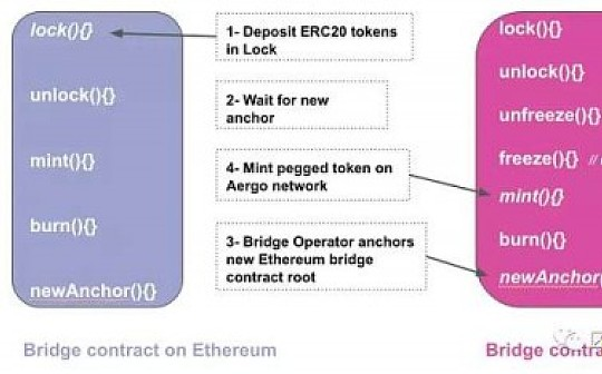 区块链研究实验室 Merkle Bridge-链间资产转移的简单协议