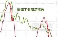 美债收益率飙升与铜价崩溃谁会先来?可能还得看中国