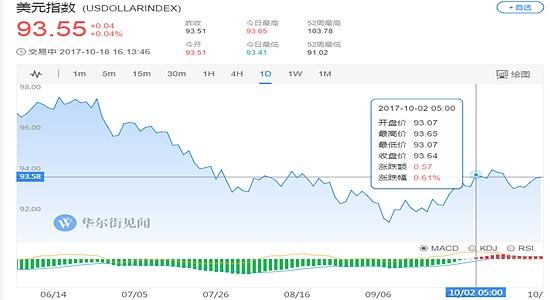 (美元指数日线走势图 图片来源:华尔街见闻)